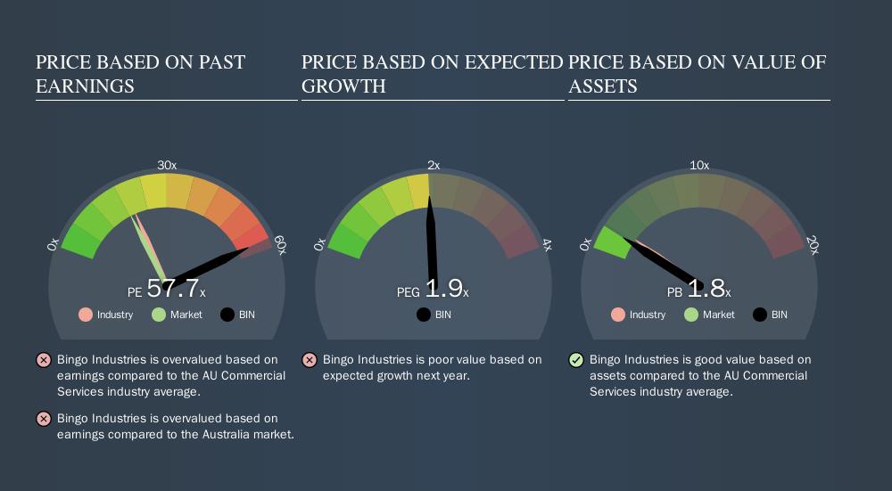 ASX:BIN Price Estimation Relative to Market, October 9th 2019