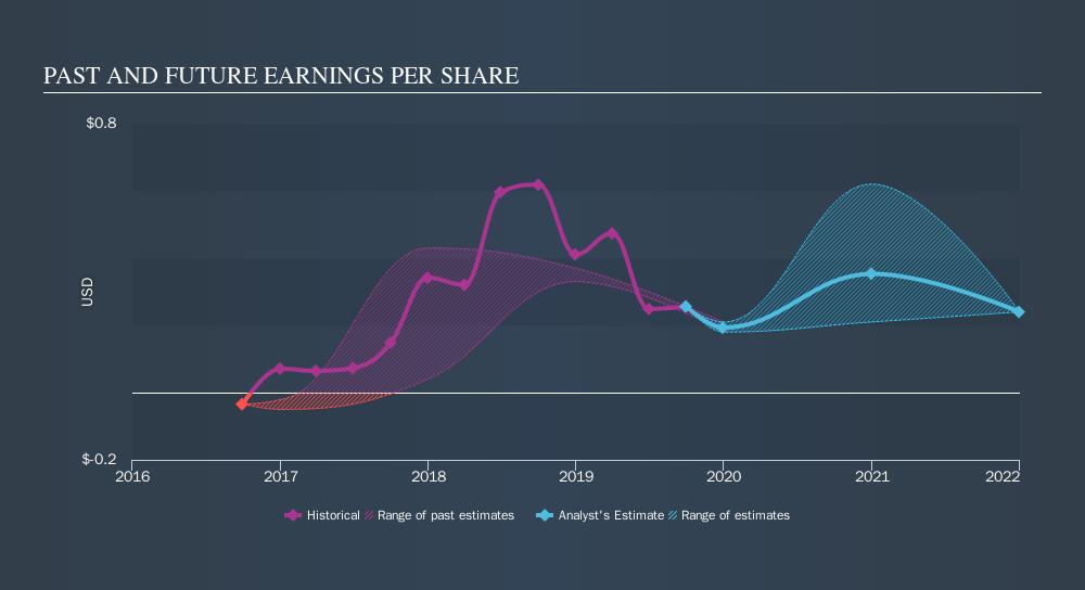 NasdaqGS:ERII Past and Future Earnings, November 20th 2019