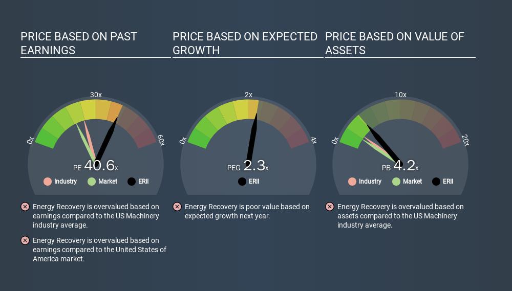 NasdaqGS:ERII Price Estimation Relative to Market, January 19th 2020