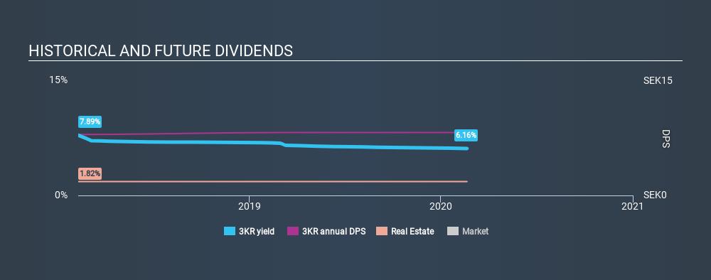 OM:3KR Historical Dividend Yield, February 20th 2020