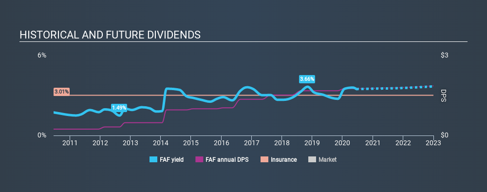 NYSE:FAF Historical Dividend Yield July 1st 2020