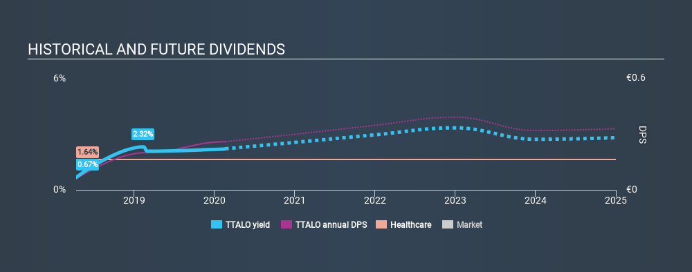 HLSE:TTALO Historical Dividend Yield, February 20th 2020