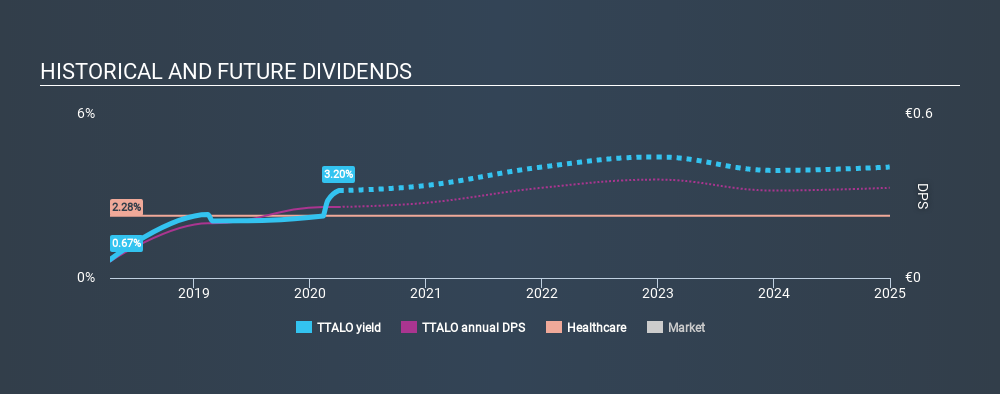 HLSE:TTALO Historical Dividend Yield April 1st 2020