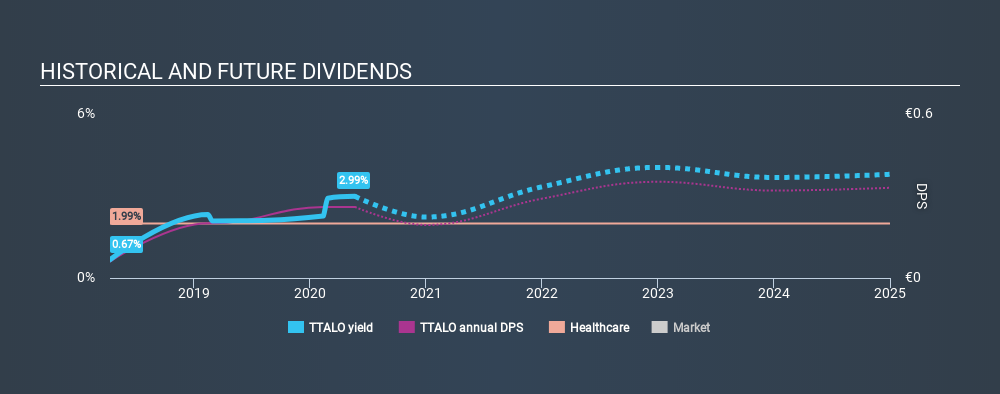 HLSE:TTALO Historical Dividend Yield May 22nd 2020