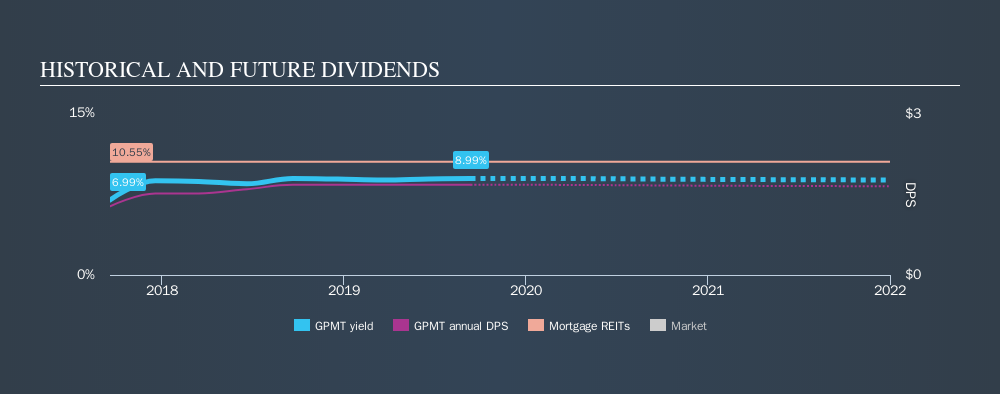 NYSE:GPMT Historical Dividend Yield, September 12th 2019
