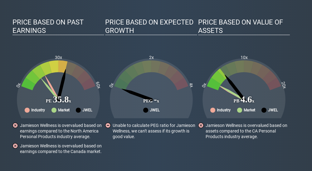 TSX:JWEL Price Estimation Relative to Market June 8th 2020