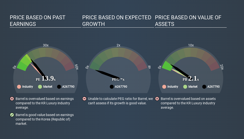 KOSDAQ:A267790 Price Estimation Relative to Market May 8th 2020