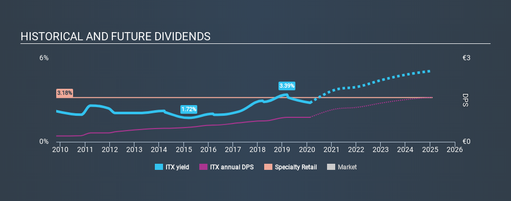 BME:ITX Historical Dividend Yield, February 17th 2020