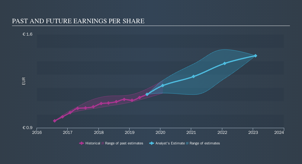 BME:ITX Past and Future Earnings, September 16th 2019