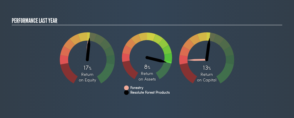 Are Resolute Forest Products Inc 's (NYSE:RFP) Returns On Investment
