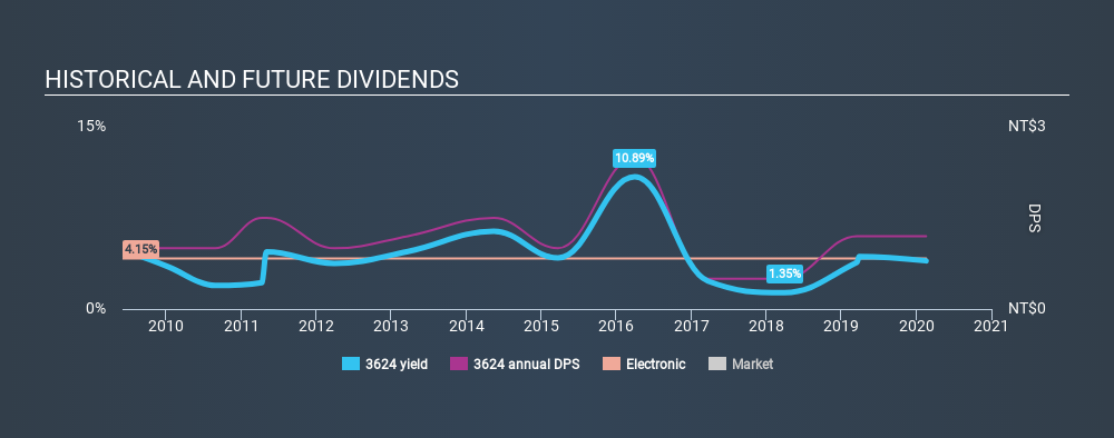 GTSM:3624 Historical Dividend Yield, February 18th 2020