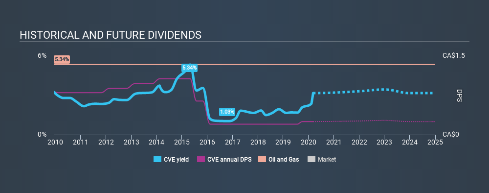 TSX:CVE Historical Dividend Yield, March 7th 2020
