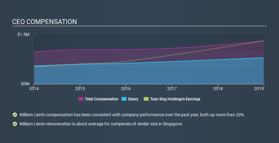 SGX:T24 CEO Compensation, March 17th 2020