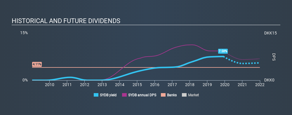 CPSE:SYDB Historical Dividend Yield, December 4th 2019