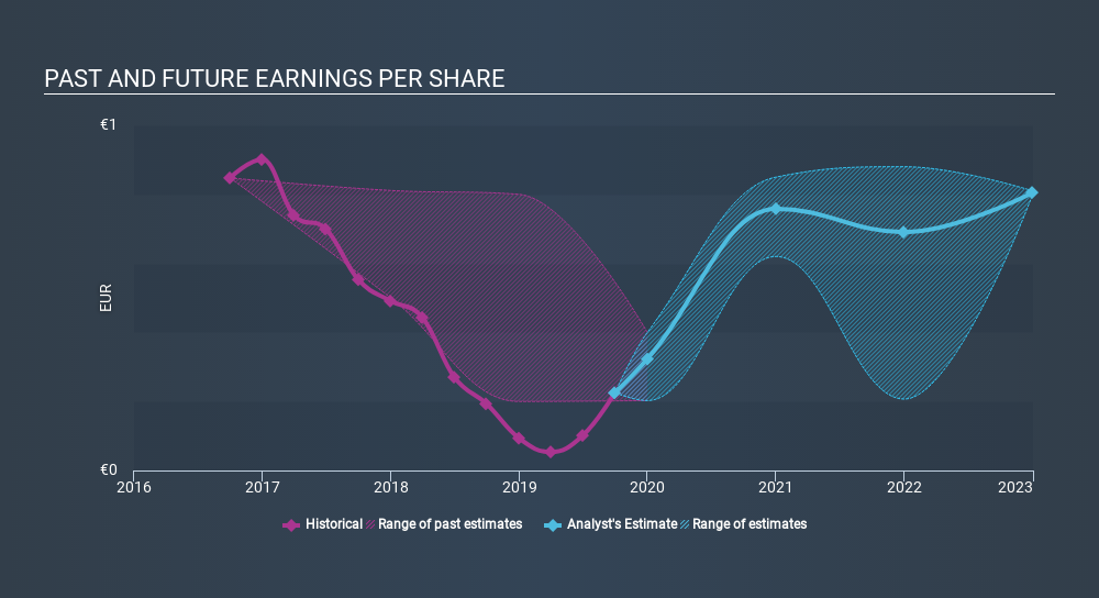 HLSE:CTY1S Past and Future Earnings, January 29th 2020