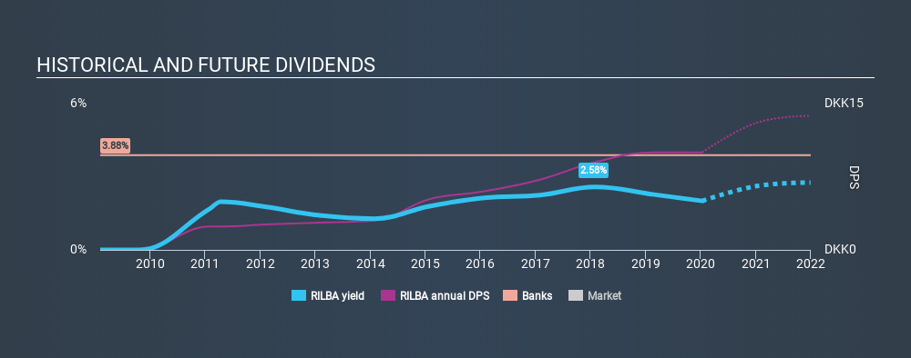 CPSE:RILBA Historical Dividend Yield, January 13th 2020