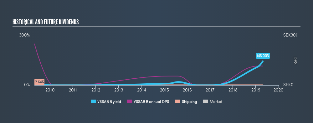 OM:VSSAB B Historical Dividend Yield, April 24th 2019