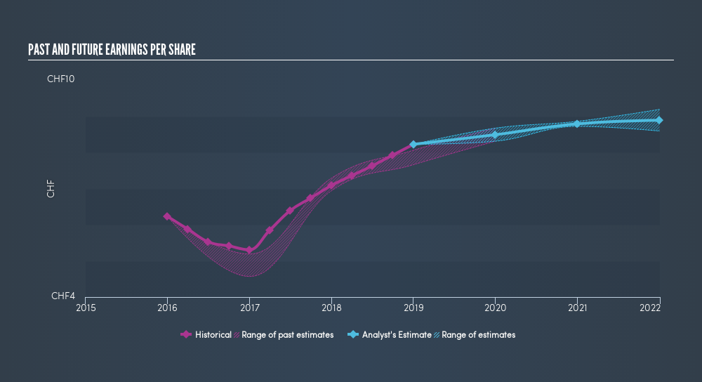 SWX:JFN Past and Future Earnings, May 26th 2019