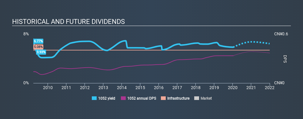 SEHK:1052 Historical Dividend Yield, January 12th 2020