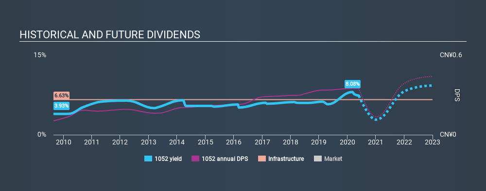 SEHK:1052 Historical Dividend Yield May 27th 2020