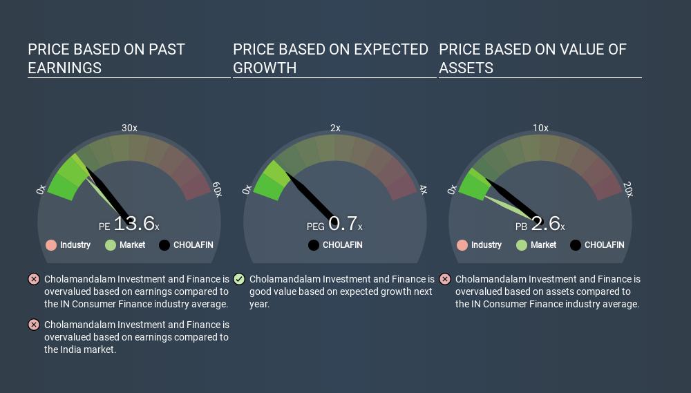 NSEI:CHOLAFIN Price Estimation Relative to Market, March 17th 2020