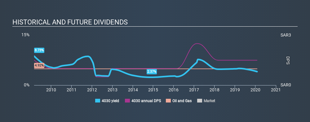 SASE:4030 Historical Dividend Yield, January 30th 2020