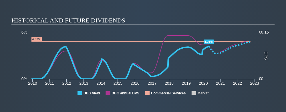 ENXTPA:DBG Historical Dividend Yield April 29th 2020