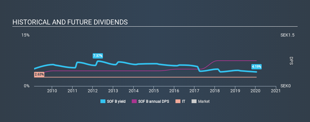 OM:SOF B Historical Dividend Yield, January 17th 2020