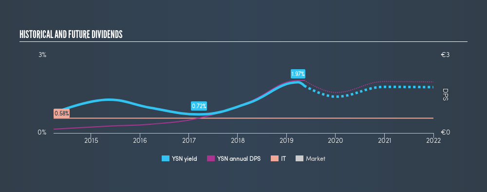 XTRA:YSN Historical Dividend Yield, May 13th 2019