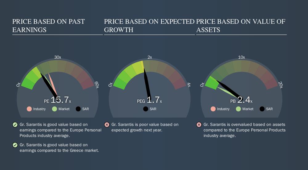 ATSE:SAR Price Estimation Relative to Market, September 17th 2019