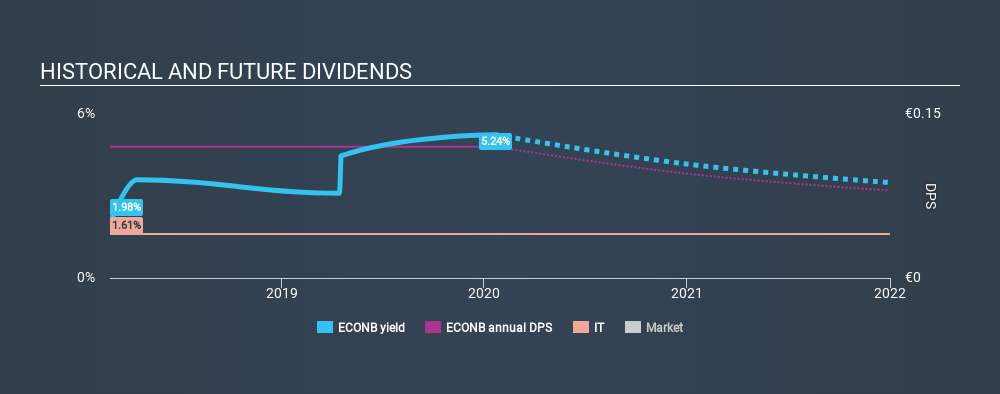 ENXTBR:ECONB Historical Dividend Yield, January 22nd 2020
