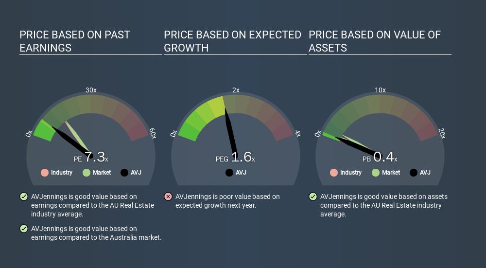 ASX:AVJ Price Estimation Relative to Market, March 16th 2020