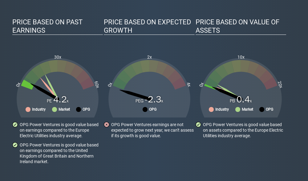 AIM:OPG Price Estimation Relative to Market, January 13th 2020