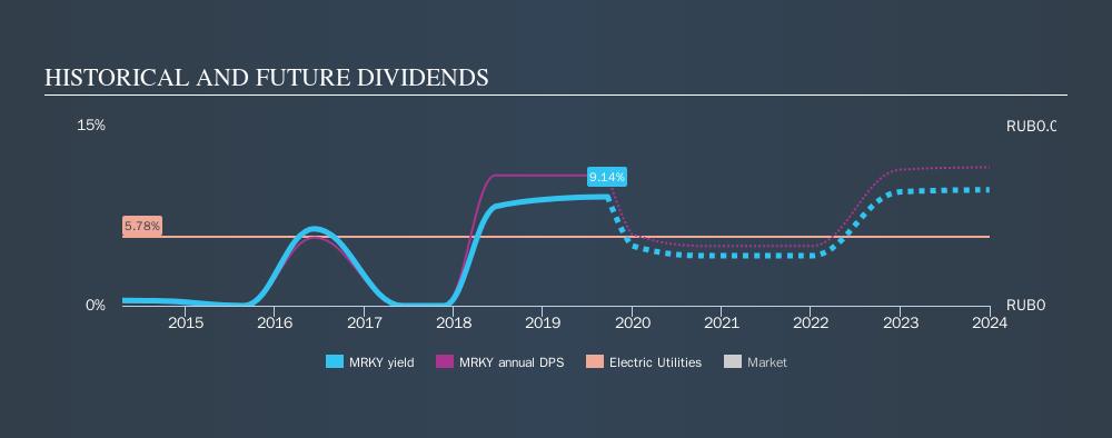 MISX:MRKY Historical Dividend Yield, September 22nd 2019