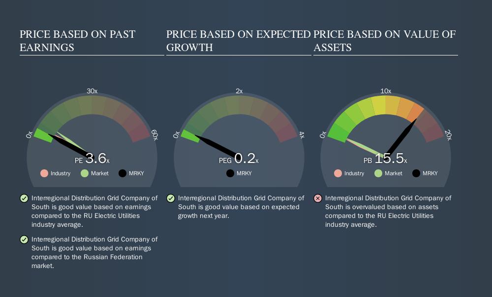 MISX:MRKY Price Estimation Relative to Market, September 22nd 2019