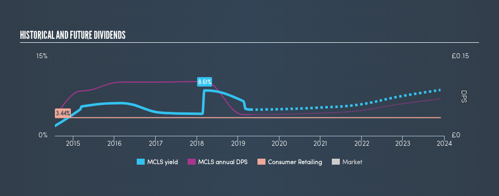 LSE:MCLS Historical Dividend Yield, April 21st 2019