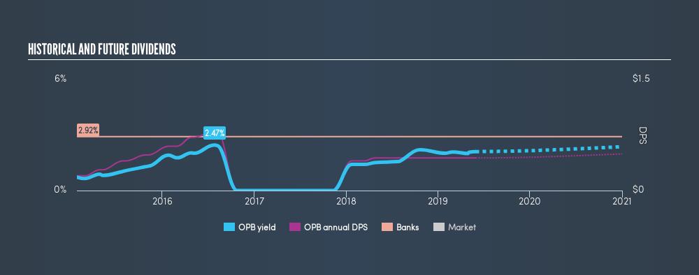 NasdaqGS:OPB Historical Dividend Yield, May 30th 2019