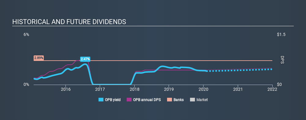 NasdaqGS:OPB Historical Dividend Yield, January 31st 2020