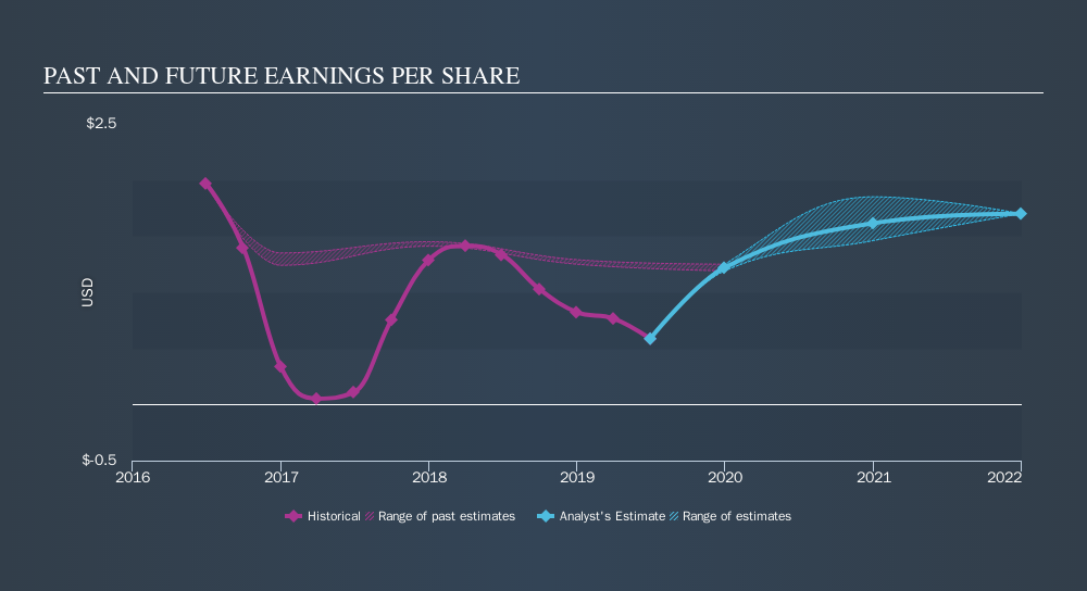 NasdaqGS:OPB Past and Future Earnings, October 14th 2019