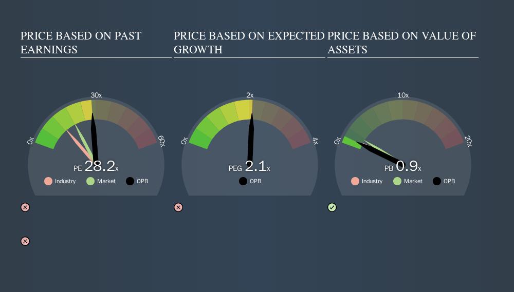 NasdaqGS:OPB Price Estimation Relative to Market, November 19th 2019