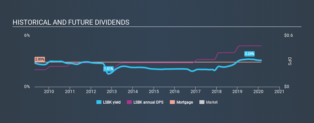 NasdaqGM:LSBK Historical Dividend Yield, February 16th 2020