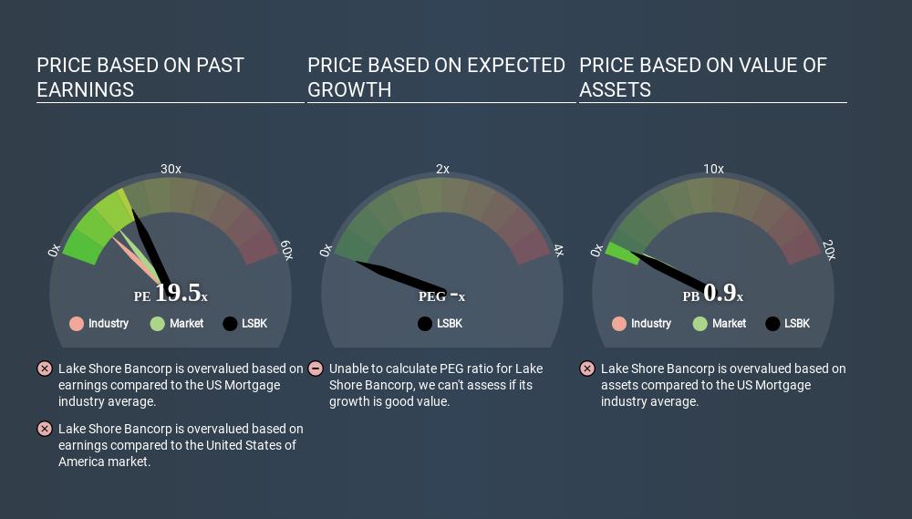 NasdaqGM:LSBK Price Estimation Relative to Market April 24th 2020