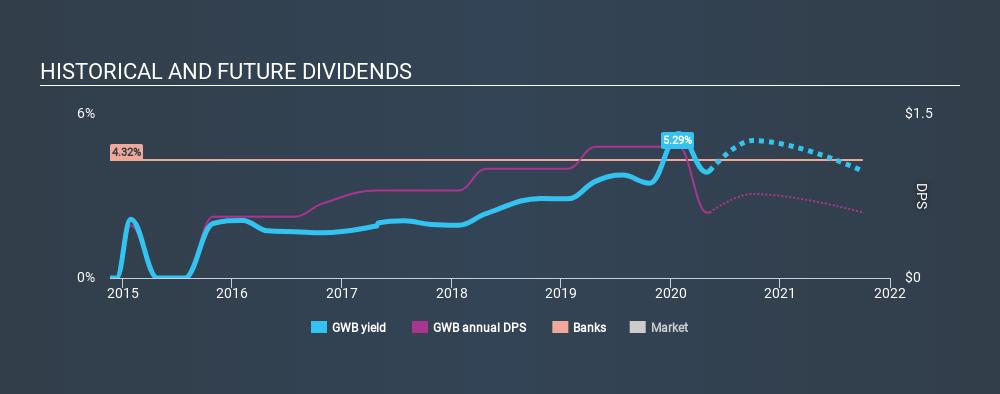 NYSE:GWB Historical Dividend Yield May 10th 2020