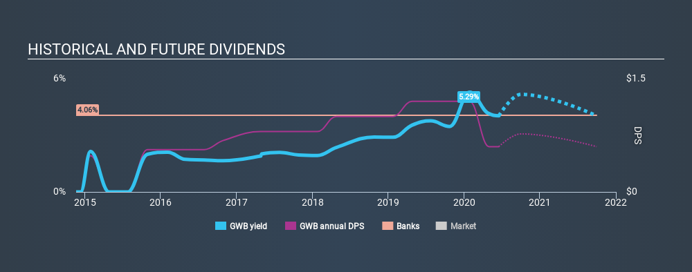 NYSE:GWB Historical Dividend Yield July 10th 2020