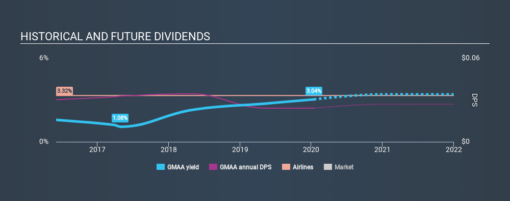 AIM:GMAA Historical Dividend Yield, January 15th 2020
