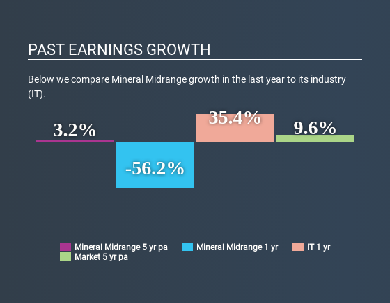 WSE:MND Past Earnings Growth April 27th 2020