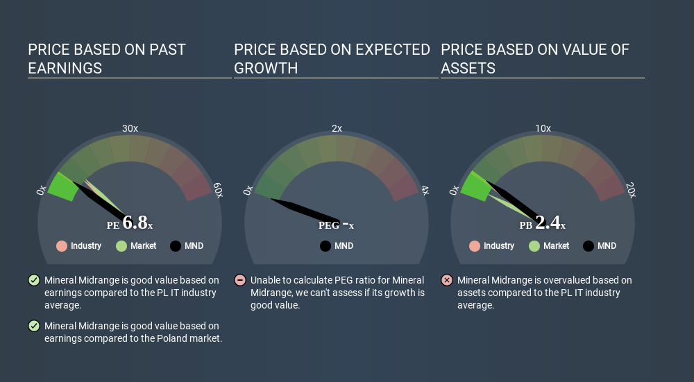 WSE:MND Price Estimation Relative to Market May 22nd 2020