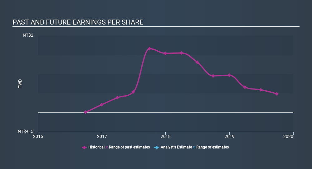 GTSM:8401 Past and Future Earnings, March 5th 2020
