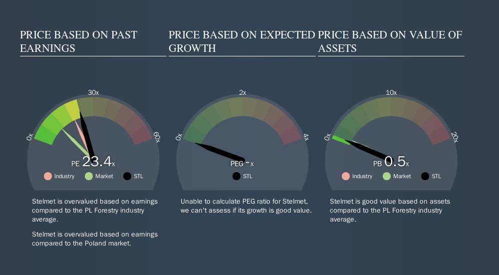 WSE:STL Price Estimation Relative to Market, September 13th 2019