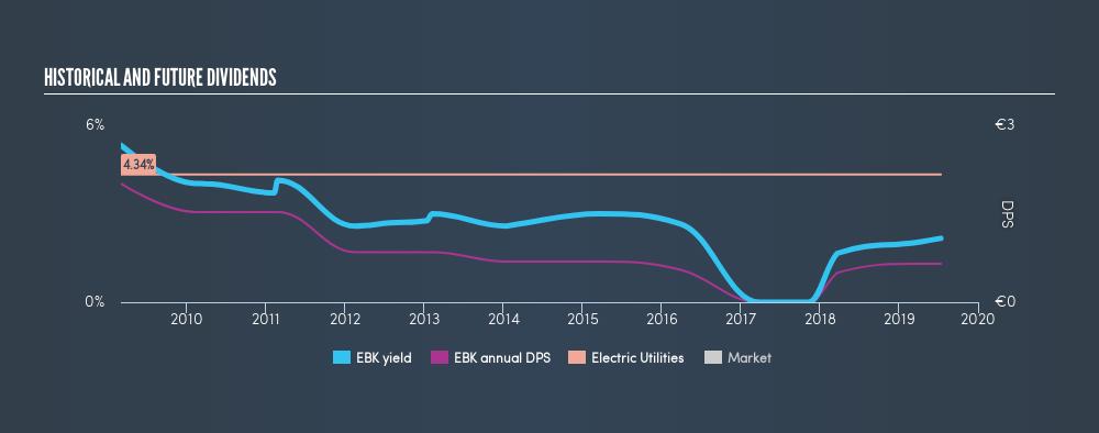 DB:EBK Historical Dividend Yield, July 13th 2019